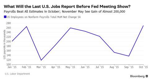 U.S. payrolls data month-over-month net change