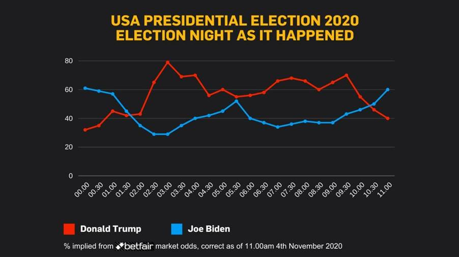 election betting odds intradermal nevus