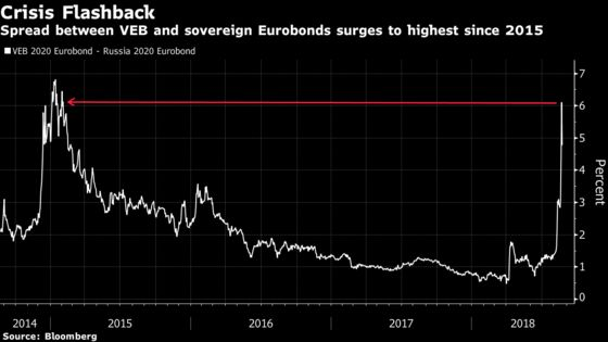 Bonds of Russia's VEB Slump as U.S. Sanctions Threat Takes Hold