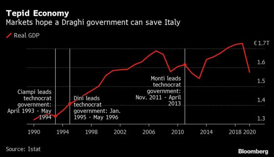 Draghi Hauled Out of Retirement to Lead Italy in Hour of Need