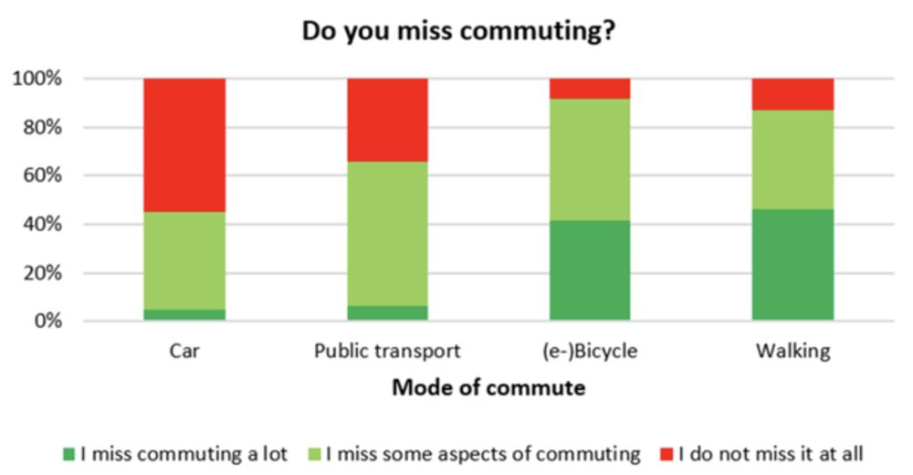 relates to How Will Americans Commute After Lockdowns End?