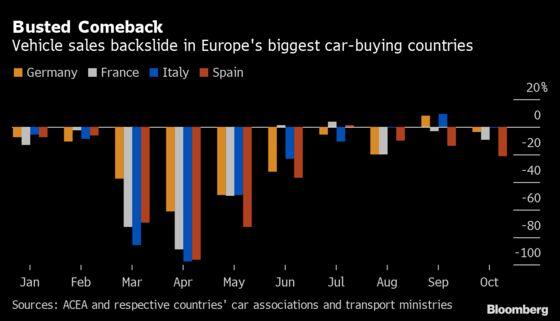 European Car Sales Backslide in Midst of Another Virus Wave