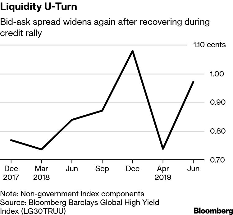 Credit Markets Flash a Liquidity Warning That Pimco Saw