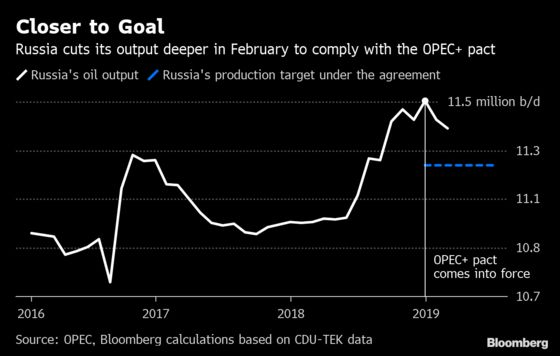 Russia Cuts February Output Deeper to Comply With OPEC Pact