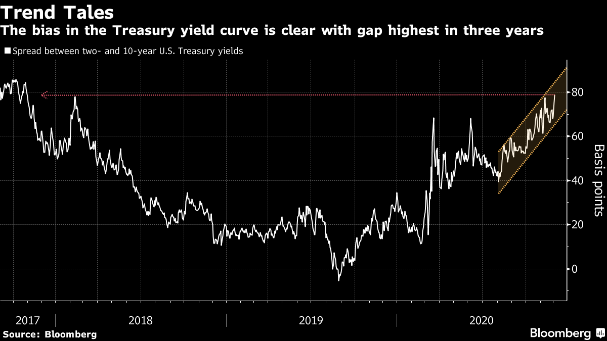 The bias in the Treasury yield curve is clear with gap highest in three years
