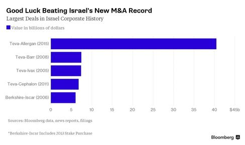 Chart: Good Luck Beating Israel's New M&A Record