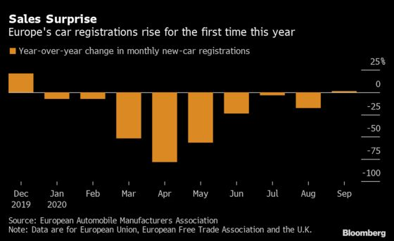 Europe Car Sales Rise 1.1% in Surprise First Gain of 2020