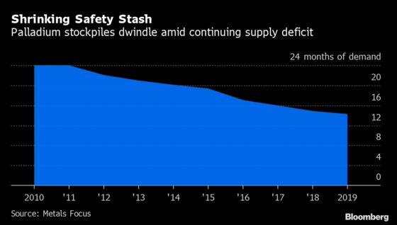 Palladium's Fading Stockpiles Draw Warning of Prolonged Deficit