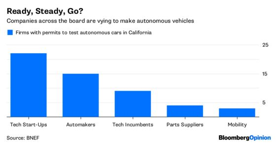 The Race to Autonomy May Be Won in China