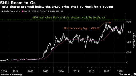 Tesla Shares Sink as Pressure Mounts on Musk to Show the Money