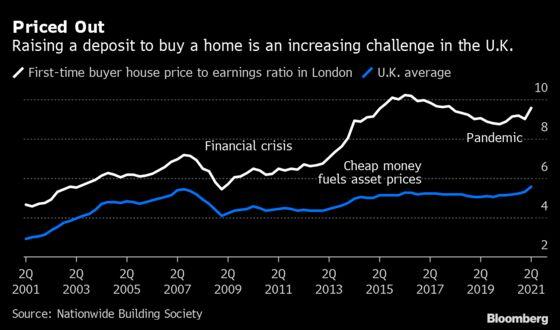 U.K. House Prices Jump Most Since 2004 Before Tax-Break Deadline