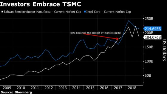 Taiwan's TSMC Could Be About to Dethrone Intel