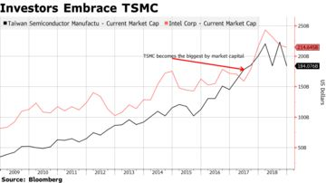 Intel Is About to Be Dethroned by TSMC - Bloomberg