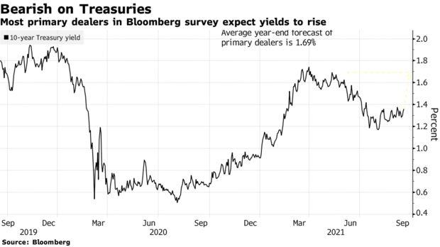 Hầu hết các đại lý chính trong cuộc khảo sát của Bloomberg đều kỳ vọng lợi suất sẽ tăng