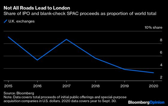London Has Lost Its Clout, Brexit Deal or No Brexit Deal