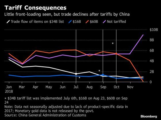 As More Trump Tariffs Loom, Data Shows Grim Outlook
