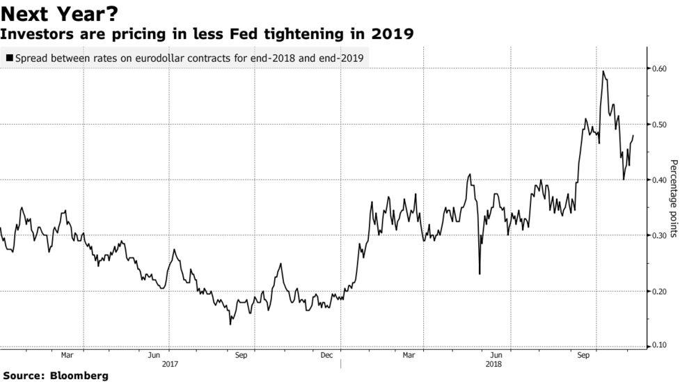 Fed's Tone Will Give Clues on 2019 Pace: Decision-Day Guide - Bloomberg