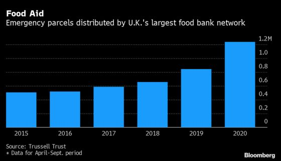 U.K. Slammed by Experts Over 'Neo-Victorian' Food Poverty