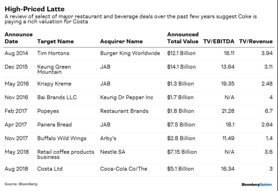 Coke Craves Coffee, Buys Coffee Chain