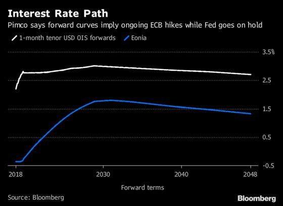 ECB Won't Get Far Above Zero With Rate Hikes, Pimco Says