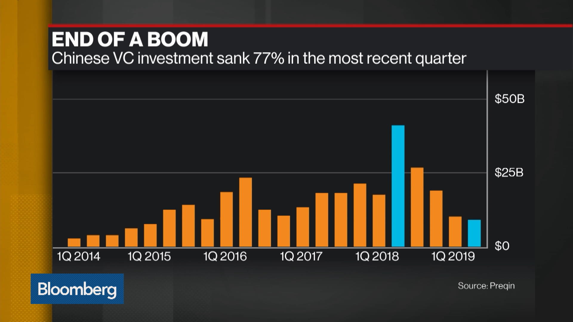 China's Venture Capital Boom Is Over