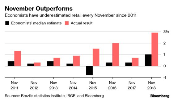 Black Friday Confounds Brazil Economists, Wreaks Havoc on Models
