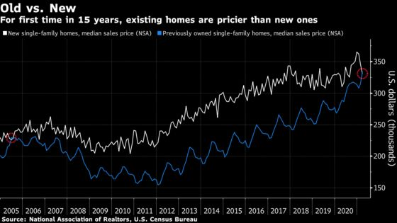 Previously Owned U.S. Homes Are Now More Expensive Than New Ones