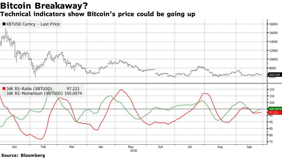 Momentum Gauge Suggests Next Bitcoin Bull Run On the Horizon - Bloomberg