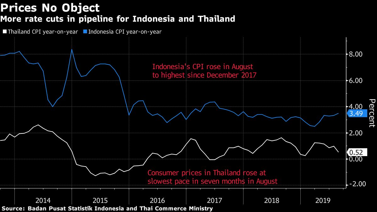 Mixed Inflation Data No Deterrent to Southeast Asia Rate Cuts