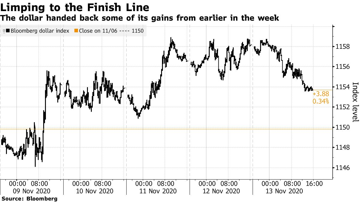 The dollar handed back some of its gains from earlier in the week