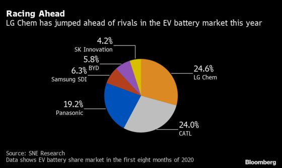 Top Electric-Car Battery Maker Wins Approval for Company Split