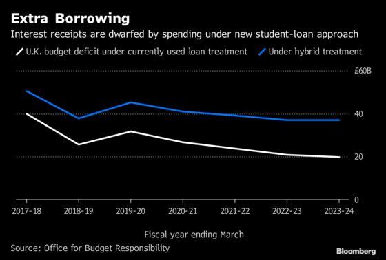 Hammond's Fiscal Margin Erased by U.K. Student-Loan Reform
