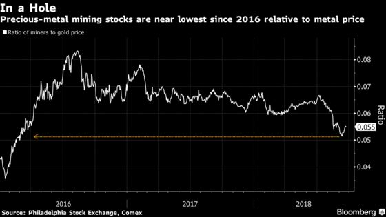 Once-Bitten Investors Stay Wary as Gold-Mining Stocks Get Cheap