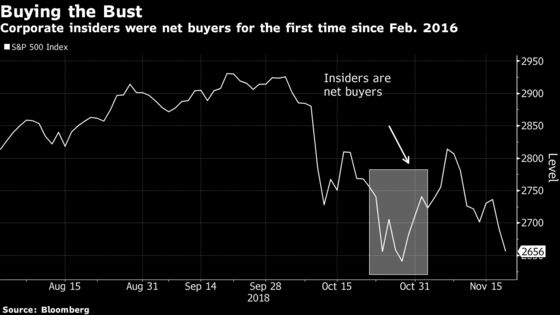 Insiders Bought the Last Crash. Will They Buy This One?