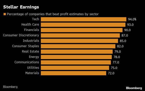 S&P 500 Earnings Beats Fall Flat With The Good News Priced In