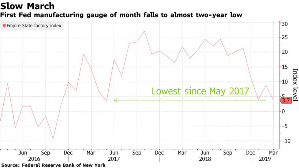 first fed manufacturing gauge of month falls to almost two-year low