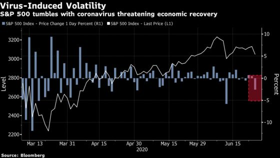 Stocks' Covid Angst Takes Violent Turn After Simmering for Days