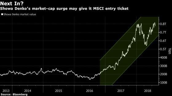 Which Stocks Will Get MSCI Index Entry Ticket? Analysts Ponder