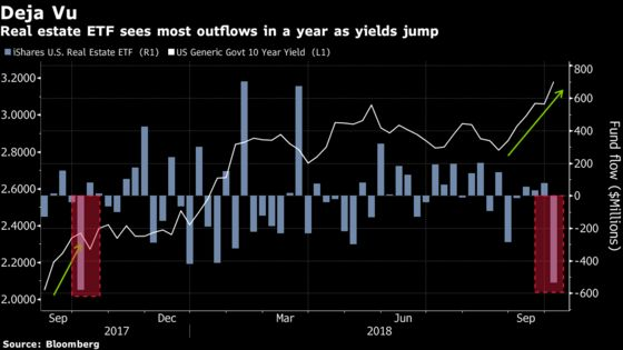 Spooked by Rising Interest Rates, Investors Flee Real Estate ETF