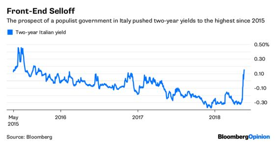 The ECB Must Stop the Rot in Italian Bonds