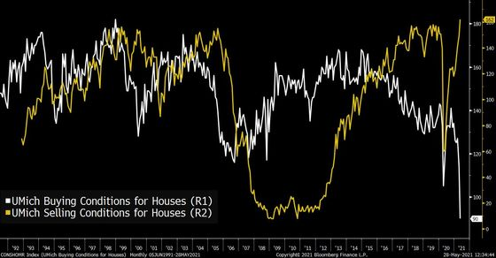 The Number of People Who Say It's aGood Time to Buy aHouse Has Collapsed