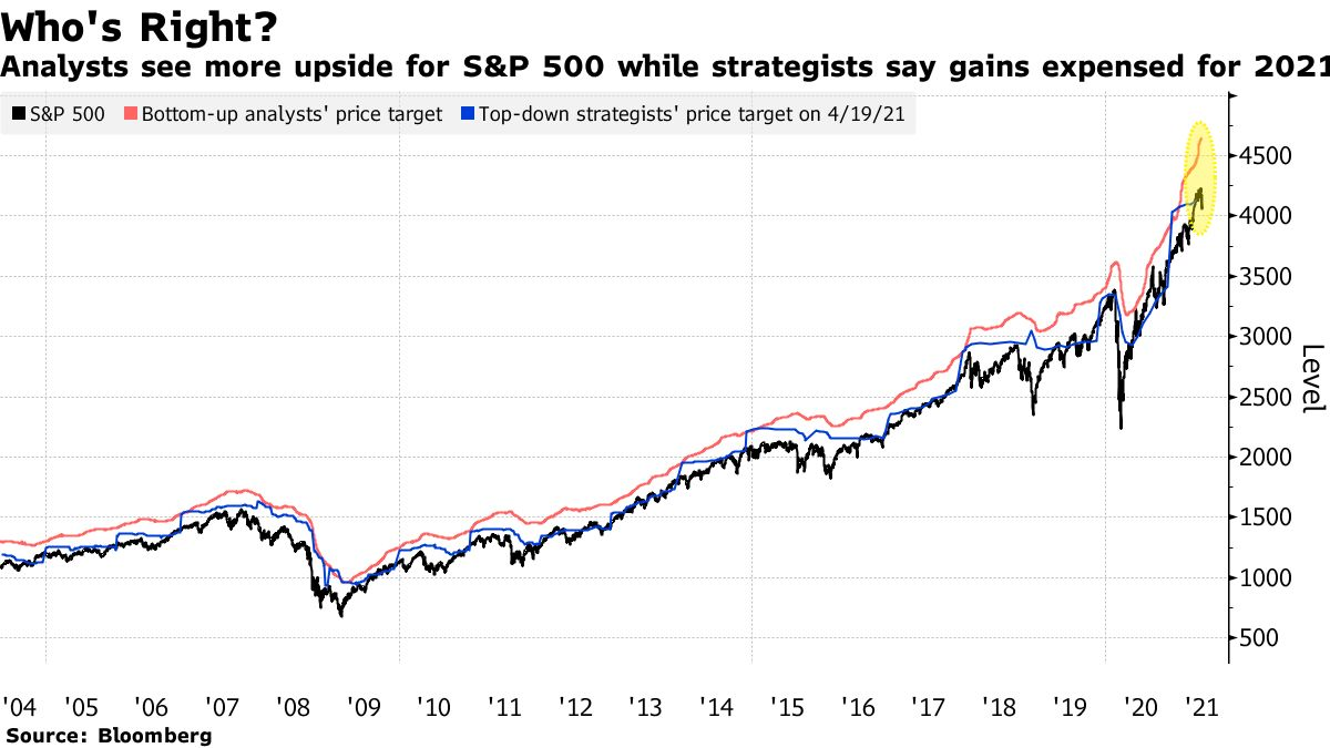 Analysts see more upside for S&P 500 while strategists say gains expensed for 2021