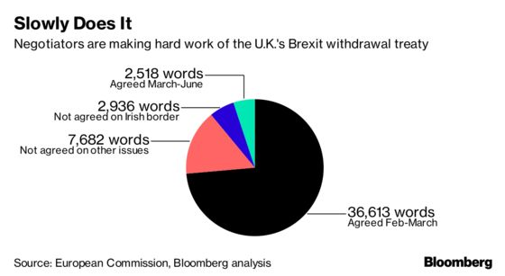Three Months of Brexit Talks: 5 Percent Progress, 500 More Words