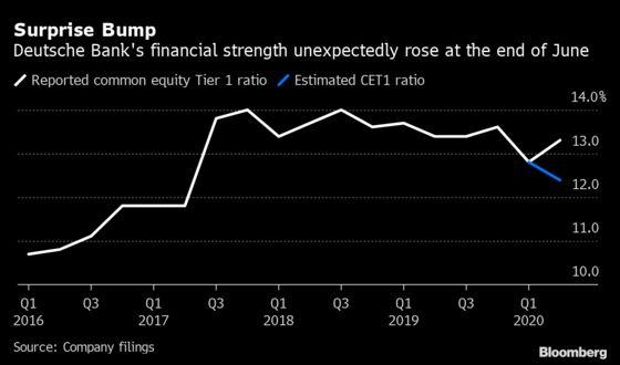 Deutsche Bank Signals Better Results for Second Straight Quarter