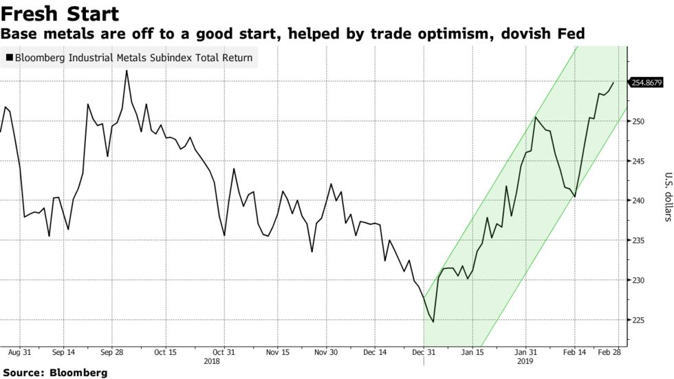 Base metals are off to a good start, helped by trade optimism, dovish Fed
