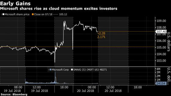 Microsoft Surges to Record High as Wall Street Cheers the Cloud