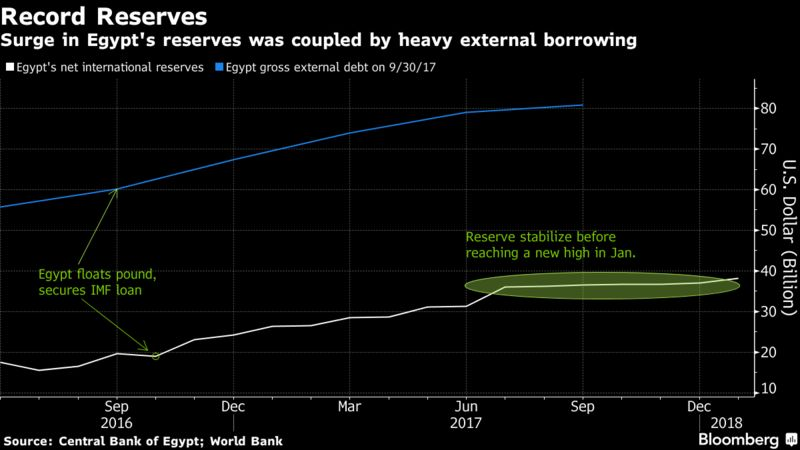 Arab Finance - News - Egypt foreign reserves at record