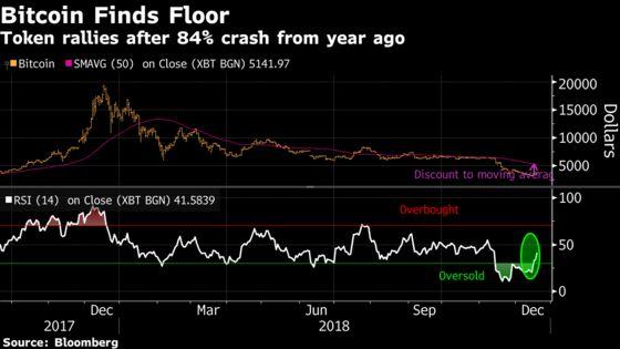 It Looks Like Bitcoin Has Found a New Bottom
