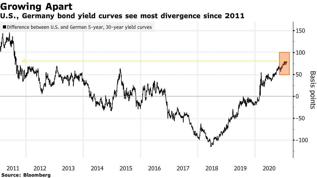 Les courbes de rendement des obligations américaines et allemandes connaissent le plus de divergences depuis 2011