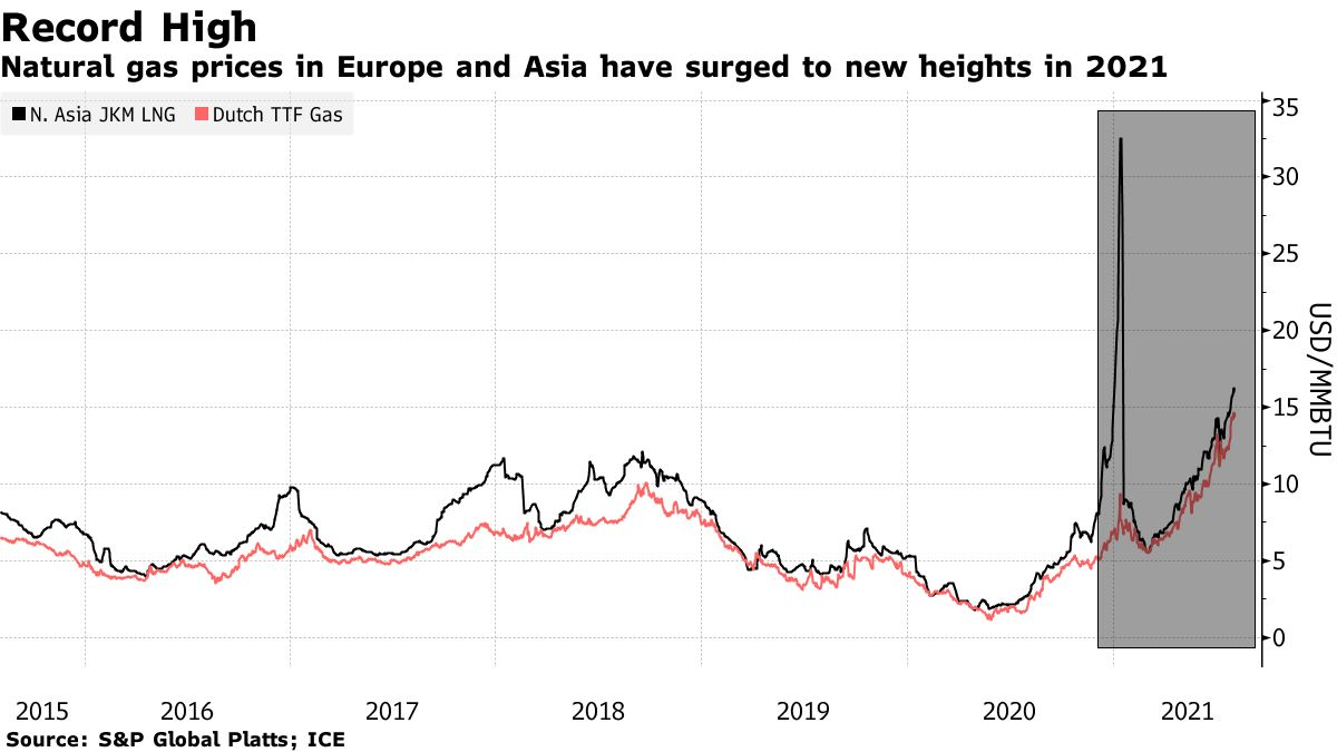Natural gas prices in Europe and Asia have surged to new heights in 2021